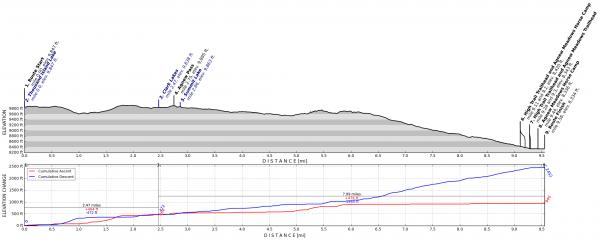 sierra nevada elevation profile
