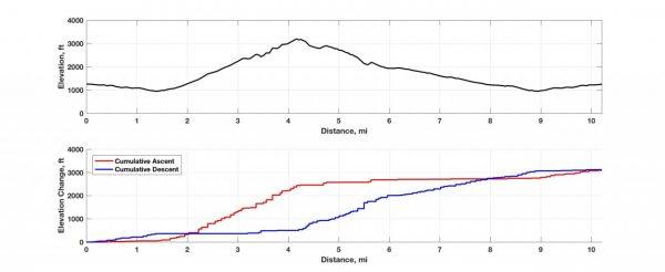 Shenandoah Central District Elevation Profile