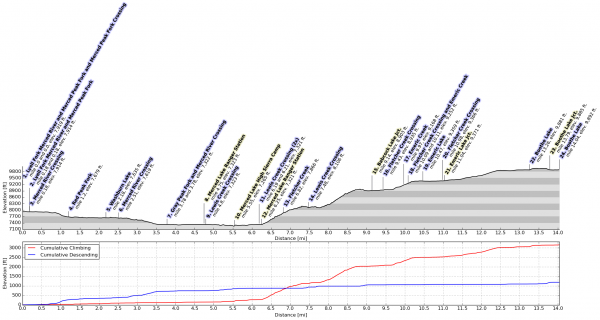 yosemite backpacking elevation profile