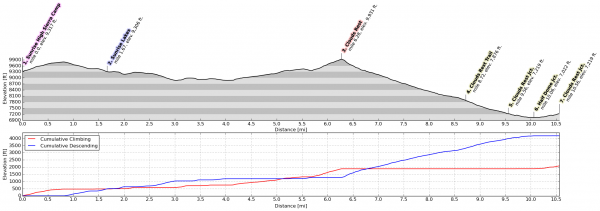 Elevation profile for day 5. Just look at all that down hill from Cloud's Rest!