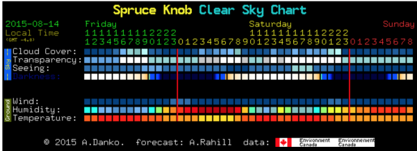 Astronomy Weather Forecast, courtesy of Clear Sky Chart