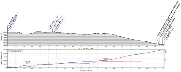 sierra nevada elevation profile